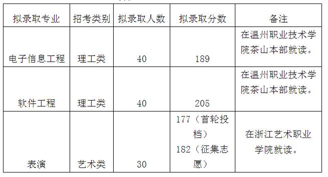 2020年浙江传媒学院专升本分数线