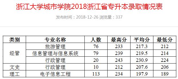 2018~2020年浙大城市学院专升本录取分数线