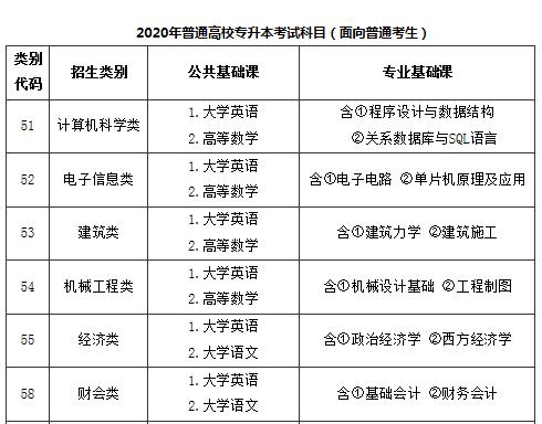 2020年福建专升本各科分数