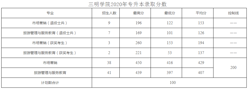 2018~2020年三明学院专升本录取分数线