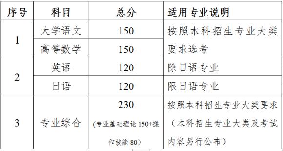 2022江苏专转本改革方案内容