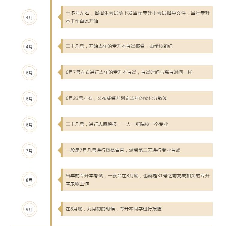 贵州专升本报名考试流程