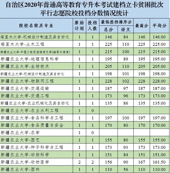 2020新疆专升本建档立卡投档分数线