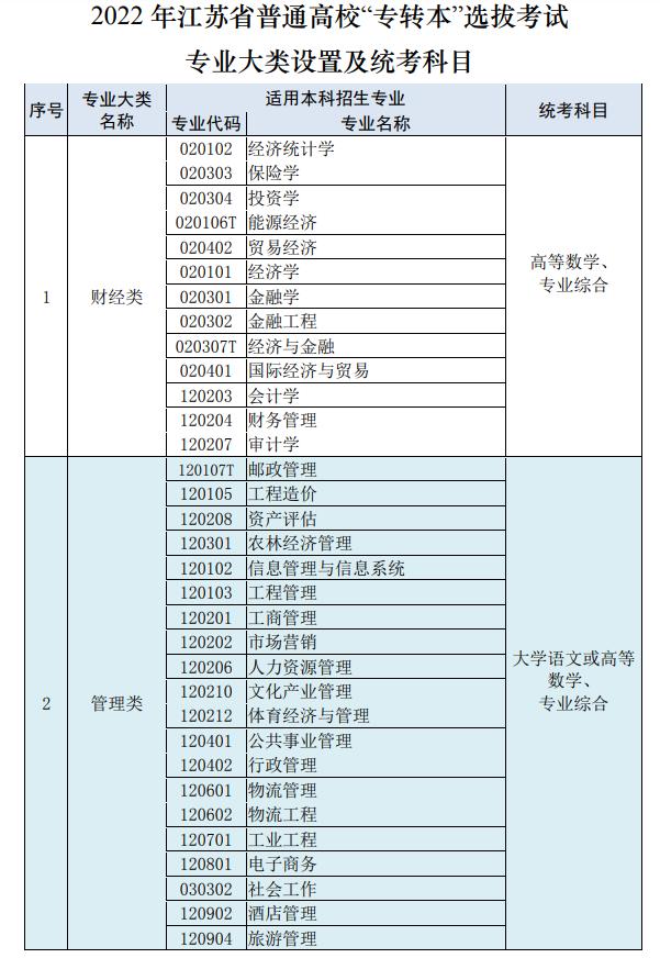 2022年江苏专转本考试专业大类设置及考试科目