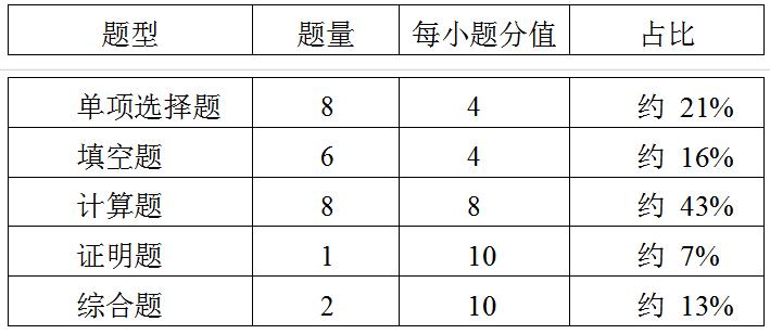 2022年江苏专转本高等数学考试大纲