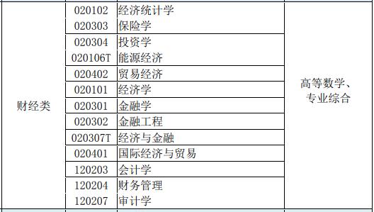 2022年江苏专转本财经类专业考试科目