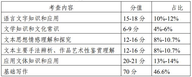2022年江苏专转本大学语文考试大纲