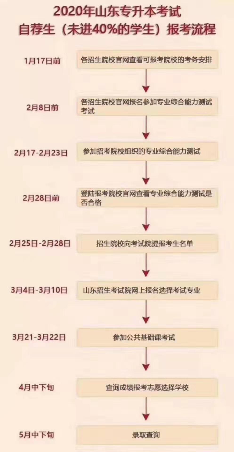 2021山东省专升本考试会取消自荐吗