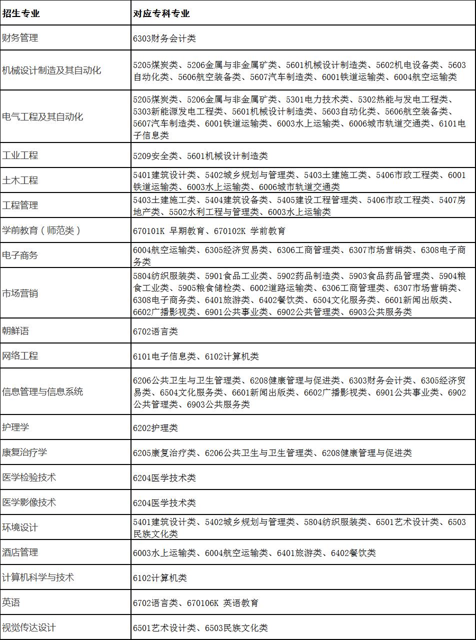 2021青岛滨海学院专升本拟招生专业