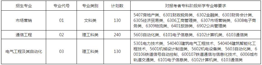 2021年南京邮电大学通达学院专转本招生简章