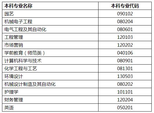 2021年潍坊科技学院专升本报考指南