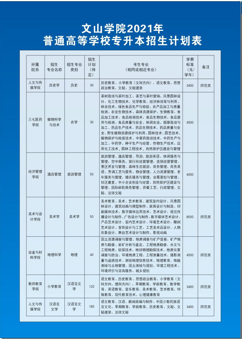 2021文山学院专升本招生计划(拟)