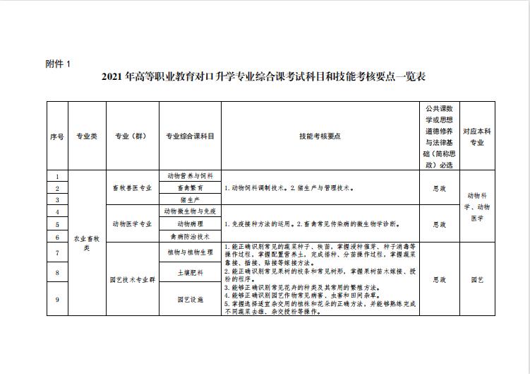 2021年辽宁省专升本专业课考试科目发布