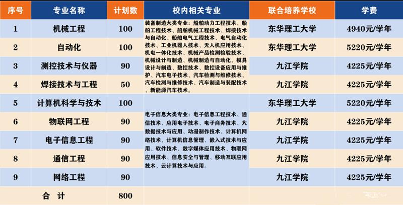 2021东华理工、九江职业技术学院专升本联合培养计划