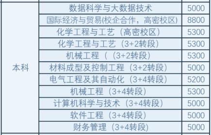 青岛科技大学高密校区专升本学费多少?