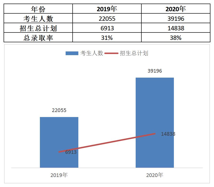 2021年湖南专升本扩招人数增加吗?