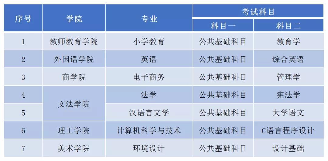 江西师范大学科学技术学院2021年专升本考试科目考试大纲