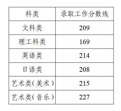 2021年江苏专转本录取分数线