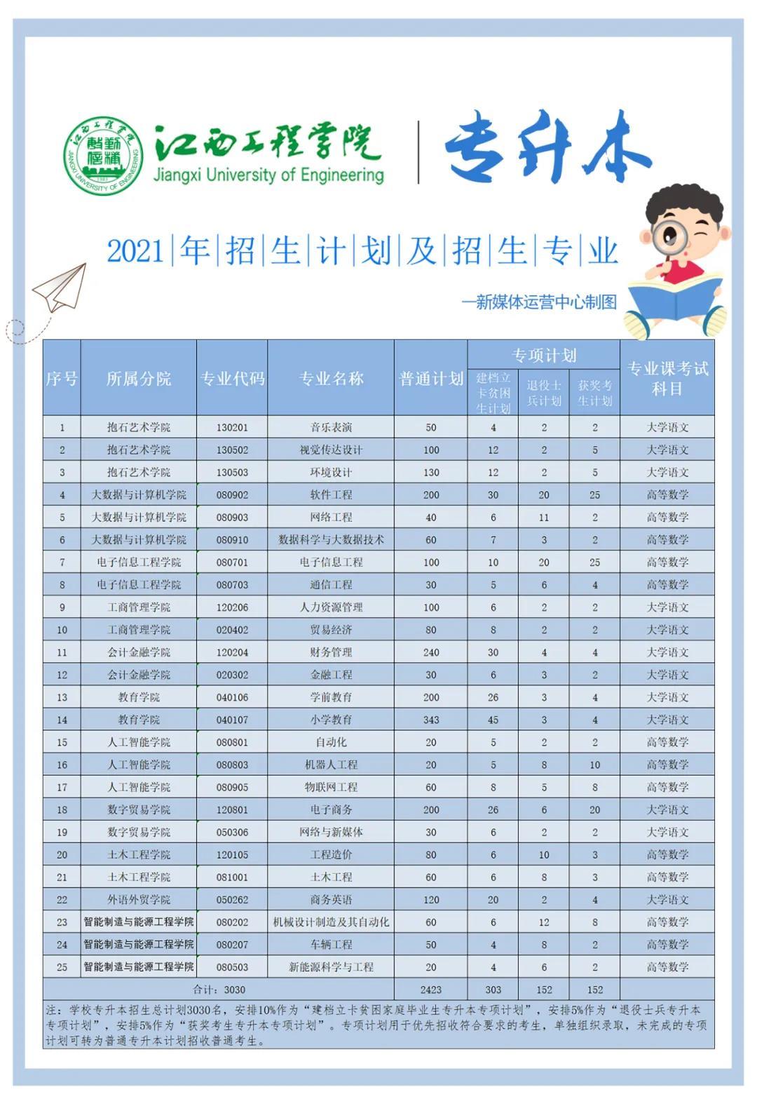2021江西工程学院专升本招生专业及考试科目