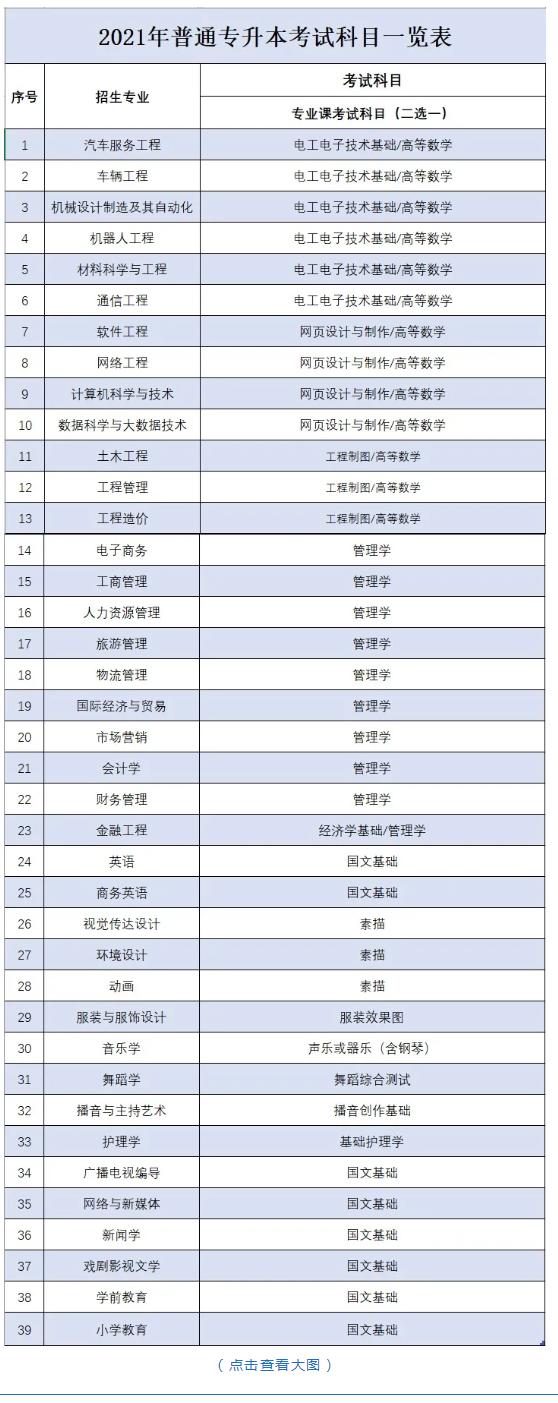 2021江西科技学院专升本考试科目及考试大纲