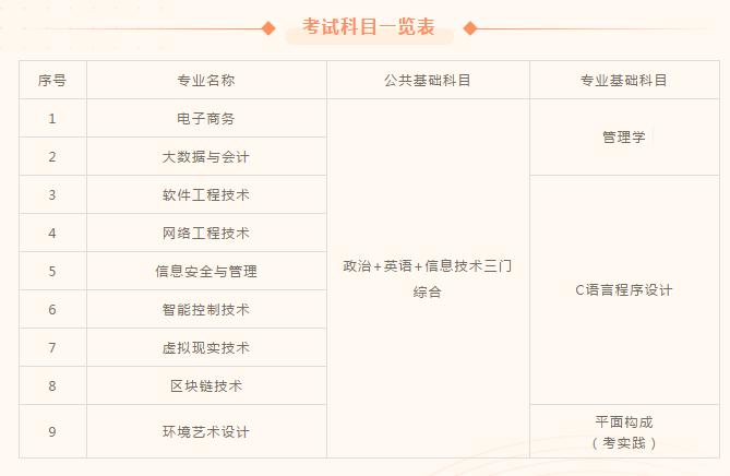 2021江西软件职业技术大学专升本考试科目及考试大纲