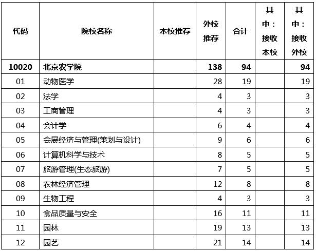 2021年北京农学院专升本招生专业