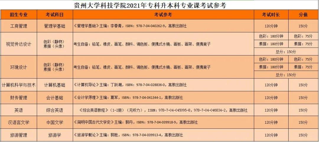 2021贵州大学科技学院专升本专业考试科目及参考书