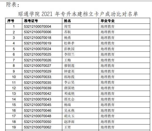 昭通学院2021年专升本建档立卡考生名单公示