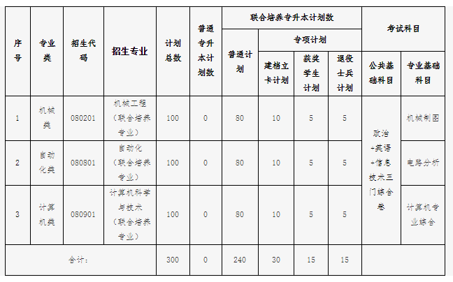 2021东华理工大学专升本专业及考试科目大纲