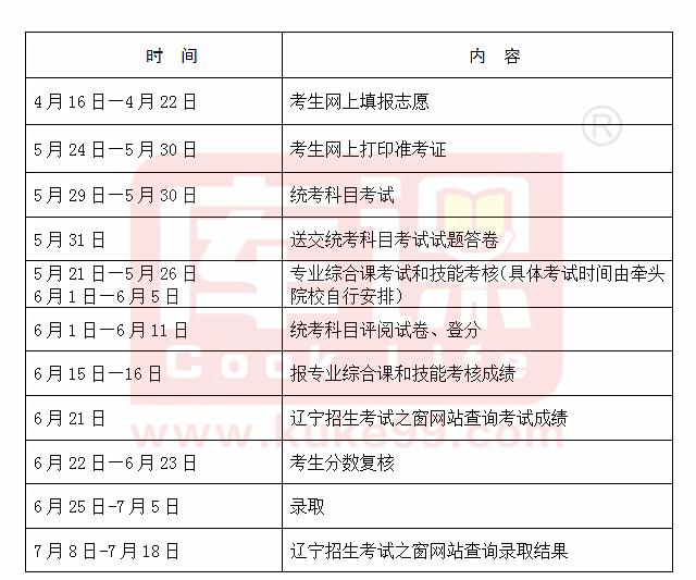 2021年辽宁专升本公共课考试准考证打印开始!