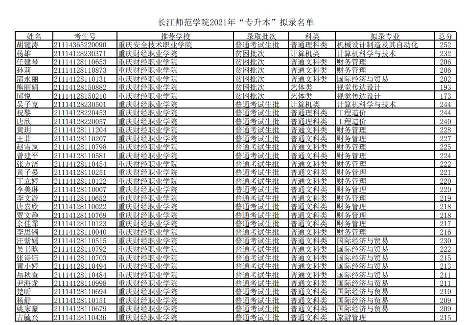2021年长江师范学院专升本录取分数名单