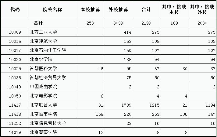 北京专升本志愿可以填报的学校