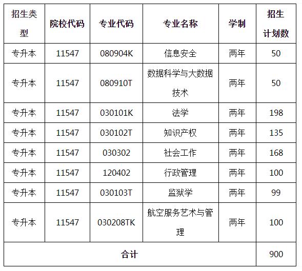 2021年广西警察学院专升本专业计划一览表