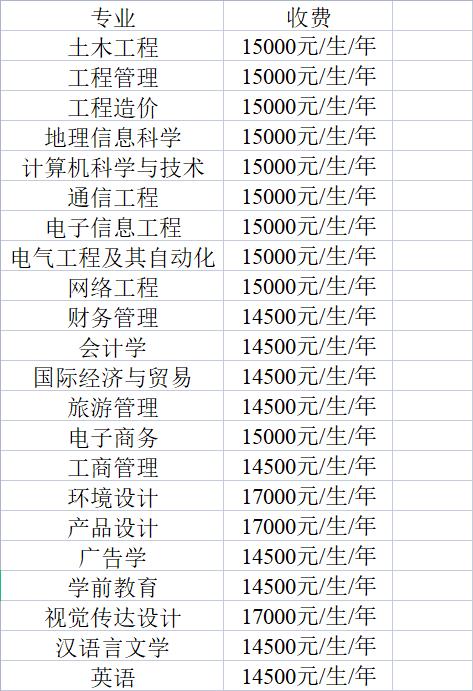 2021年桂林理工大学博文管理学院专升本工作实施细则