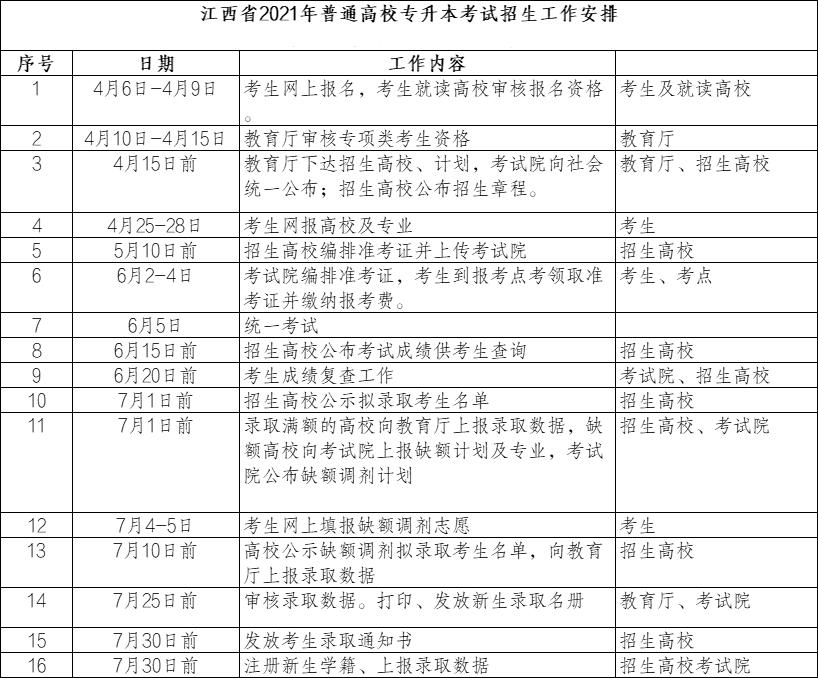 2021年江西专升本录取时间表