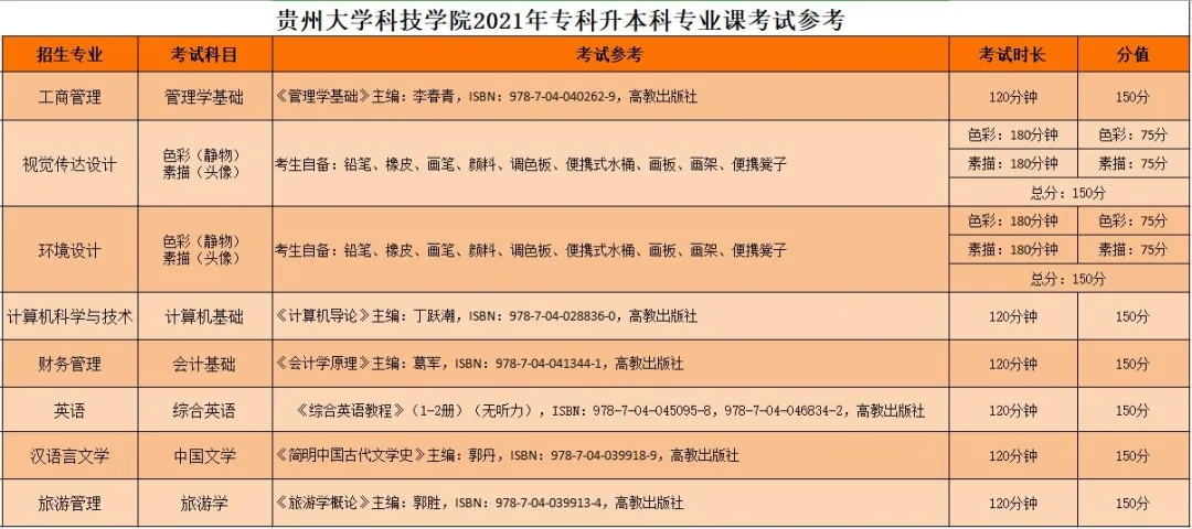 贵州大学科技学院专升本专业课考试大纲