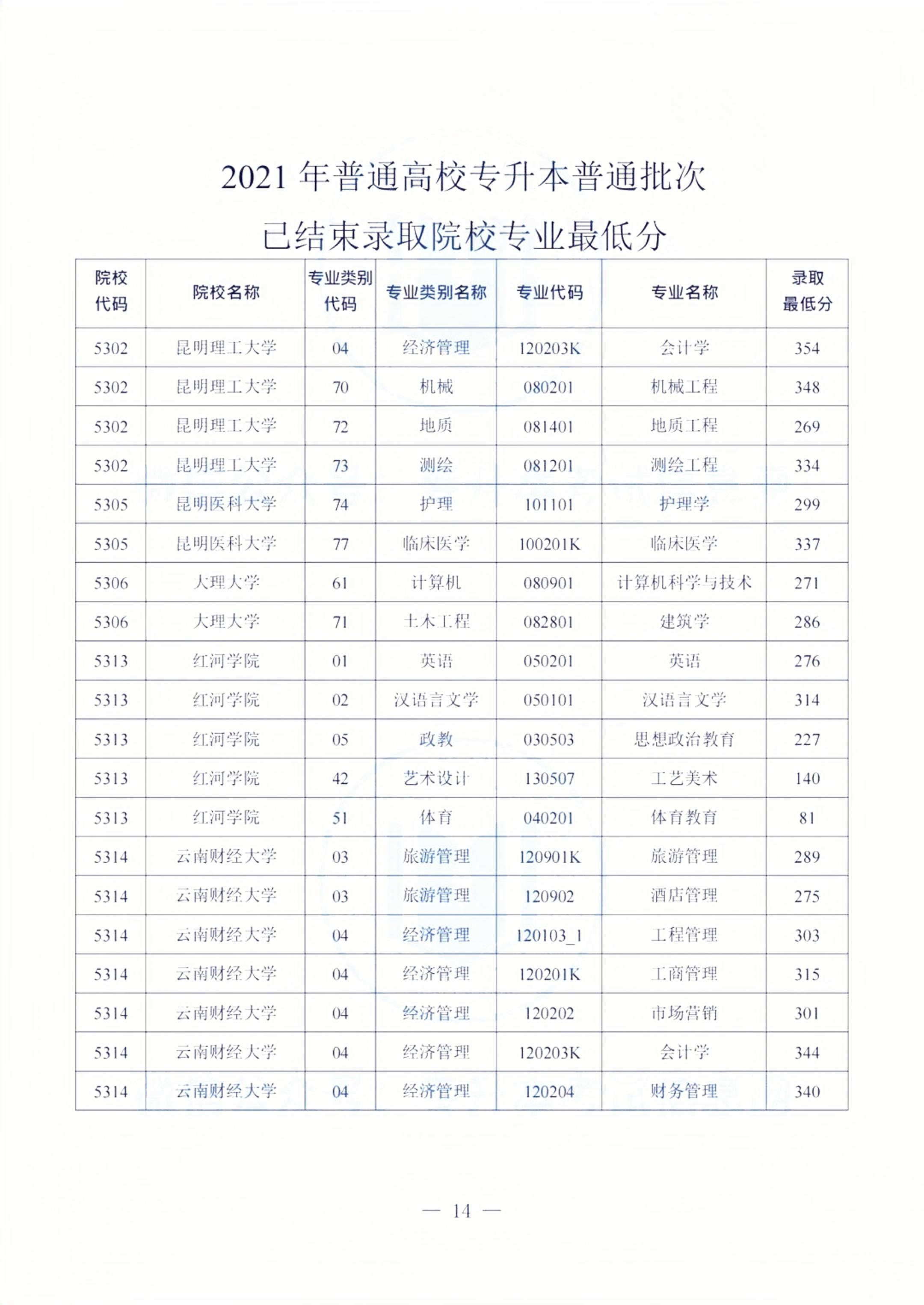 2021云南专升本院校录取分数线(6所)