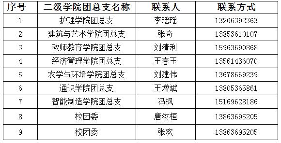 2021潍坊科技学院专升本档案邮寄及党团组织关系转接说明