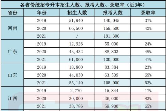 2019-2021年各省份统招专升本录取率