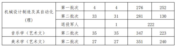 2021年贵州工程应用技术学院专升本录取分数线