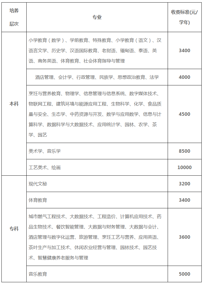 2021年普洱学院专升本学费标准