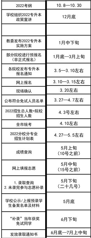 2022年重庆专升本报考时间线