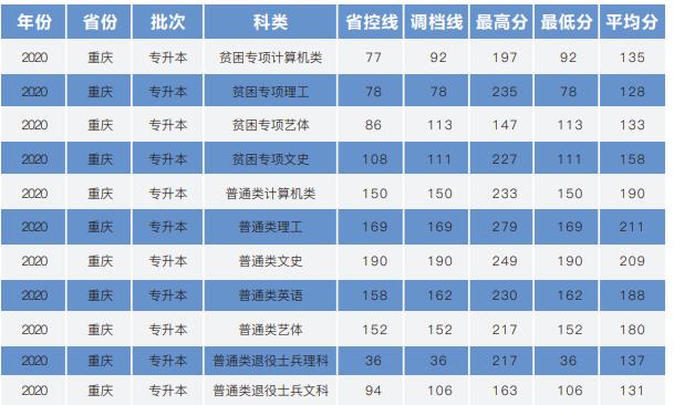 重庆移通学院2020年专升本录取分数线