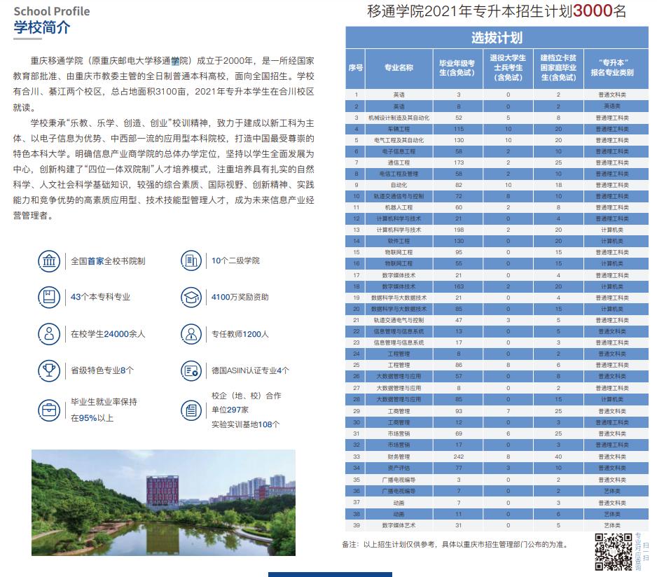 2021年重庆移通学院专升本招生简章