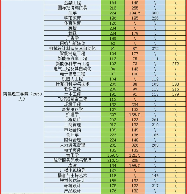 2021南昌理工学院专升本录取分数线