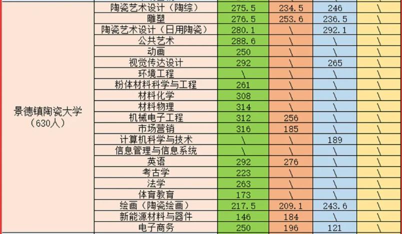 2021景德镇陶瓷大学专升本录取分数线