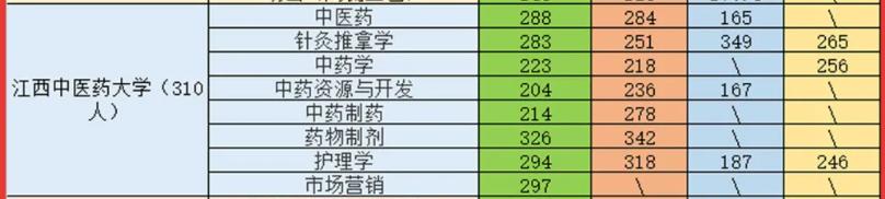 2021江西中医药大学专升本录取分数线