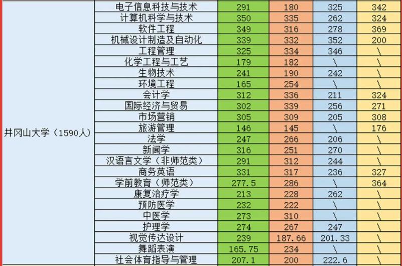 2021井冈山大学专升本录取分数线