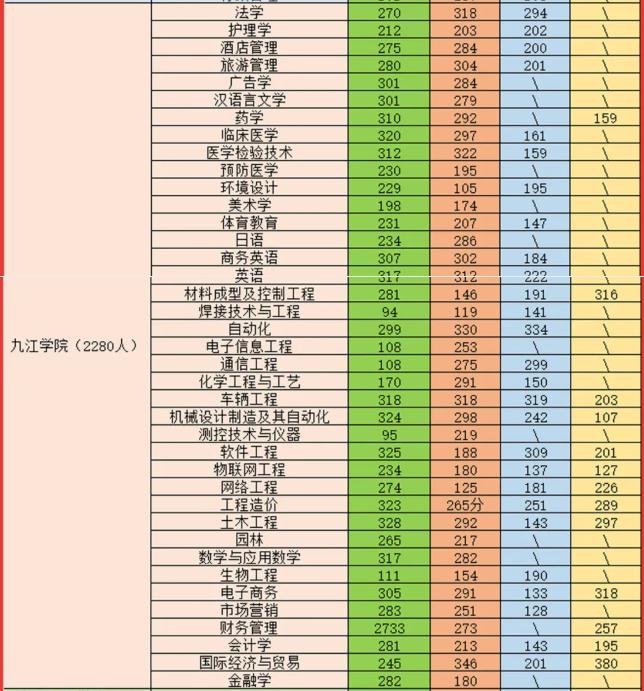 2021九江学院专升本录取分数线