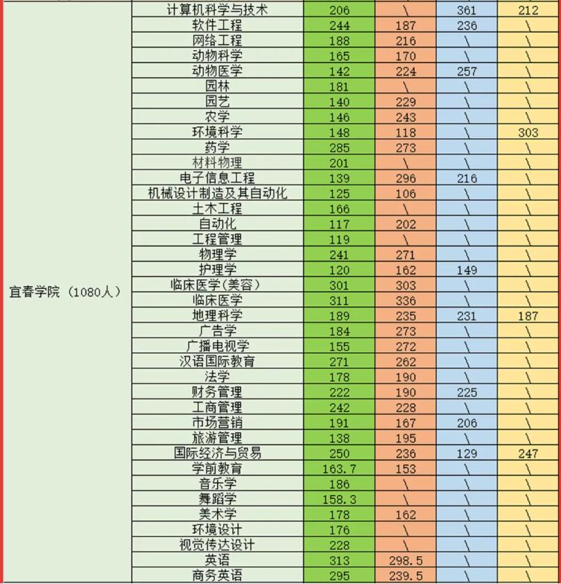 2021宜春学院专升本录取分数线